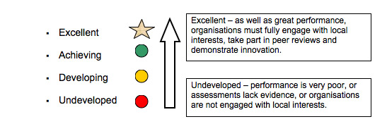 Equality and Diversity grading diagram
